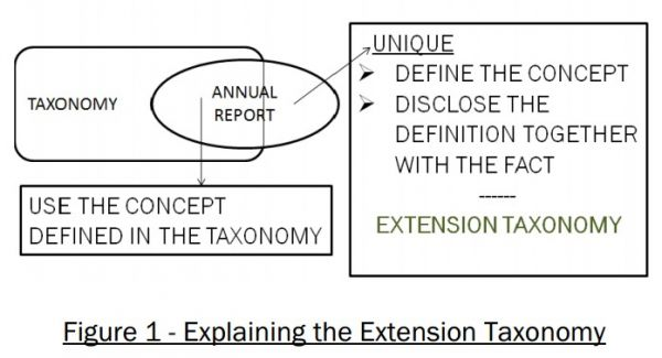 Explaining the Extension Taxonomy